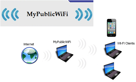 MyPublicWiFi логотип