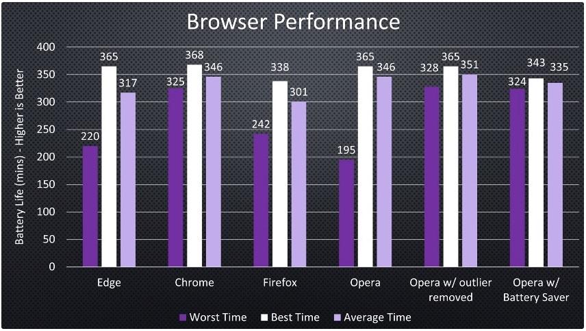 Тест браузеров на автономность