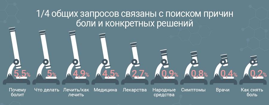 Что болит у россиян: запросы в поиск