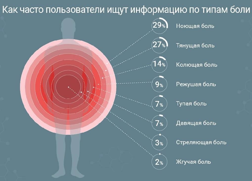 Поисковые запросы: Что болит у россиян