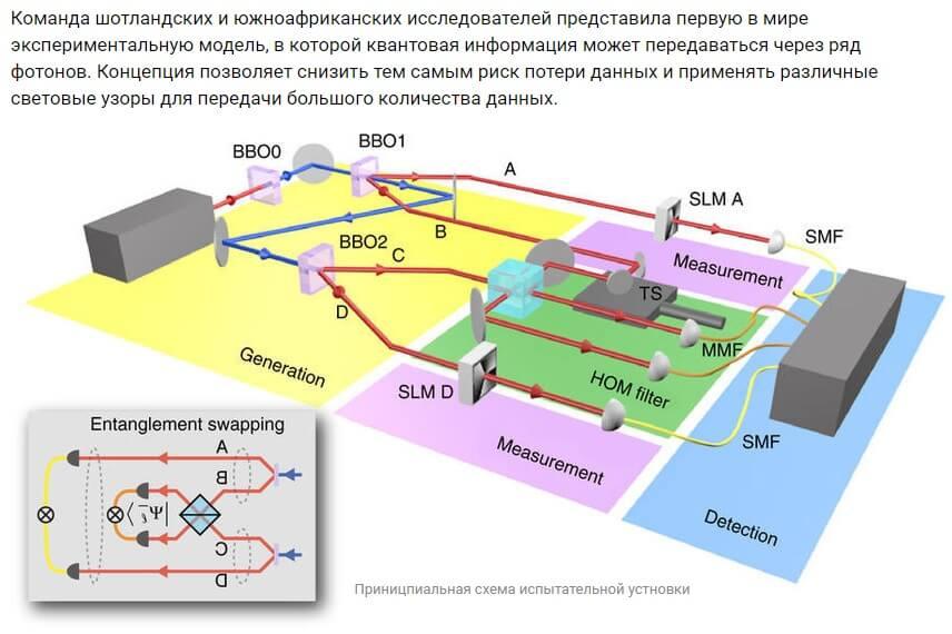 Удалась квантовая телепортация света