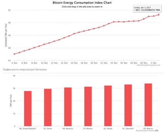 Биткоин поглотит мировое электричество