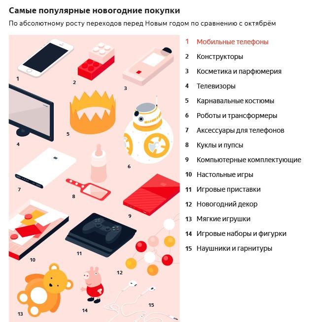 Что россияне дарят на Новый Год