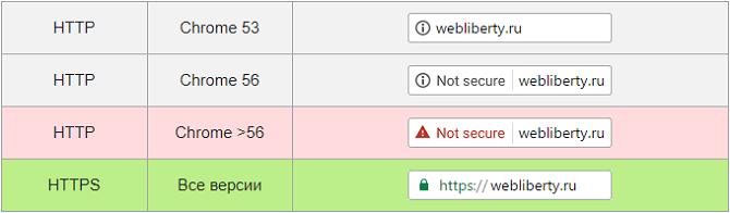 HTTP-сайты станут небезопасными в Chrome