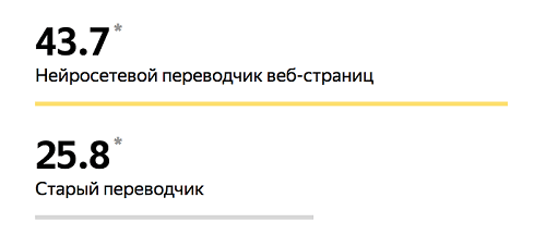 Перевод качественнее в 1,7 раз
