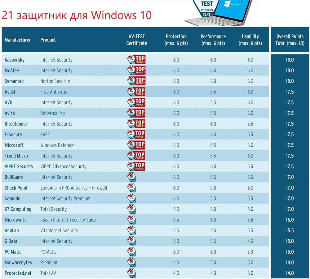 Большой тест антивирусов для Windows 10