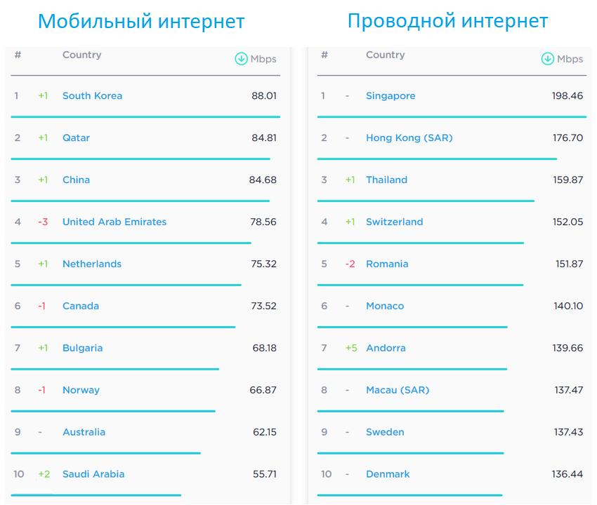 Определена средняя скорость интернета в РФ и мире